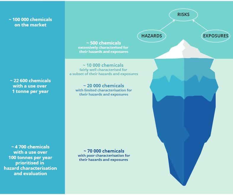 Bilde av et isfjell illustrerer hvor lite kunnskap vi har om kjemikalier.
