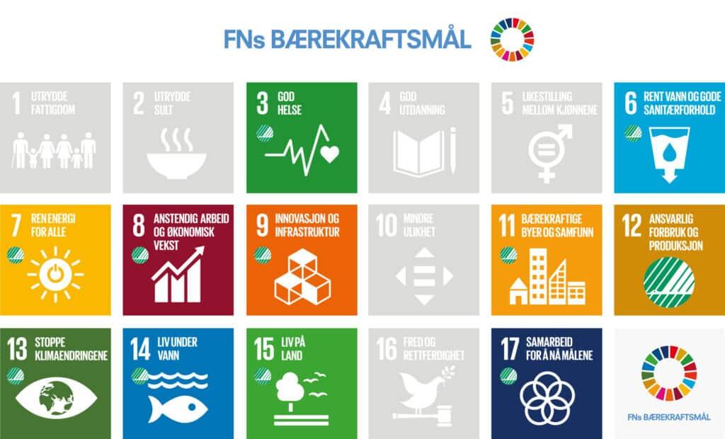 Ikonene for FNS bærekraftsmål  der målene Svanemerket bidrar på er fremhevet.